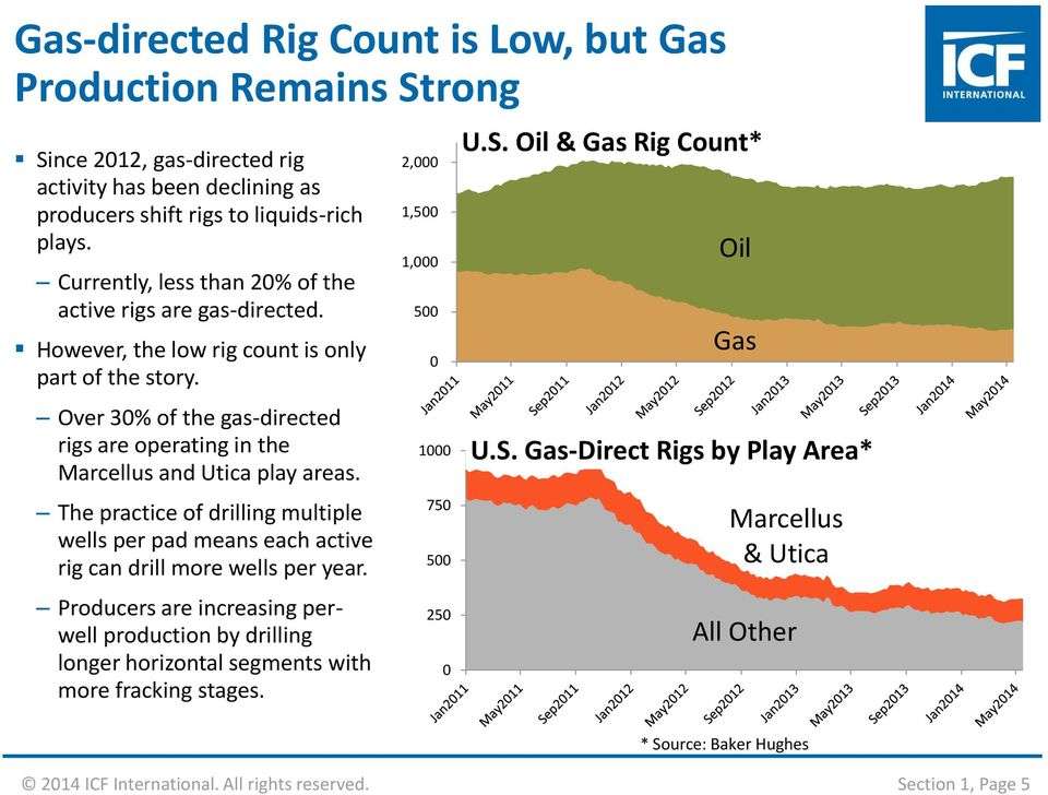 Over 30% of the gas-directed rigs are operating in the Marcellus and Utica play areas. The practice of drilling multiple wells per pad means each active rig can drill more wells per year.