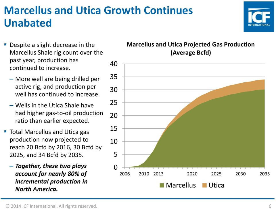 Total Marcellus and Utica gas production now projected to reach 20 Bcfd by 2016, 30 Bcfd by 2025, and 34 Bcfd by 2035.