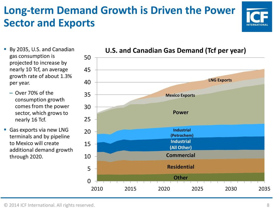 Gas exports via new LNG terminals and by pipeline to Mexico will create additional demand growth through 2020. 50 45 40 35 30 25 20 15 10 5 U.S.
