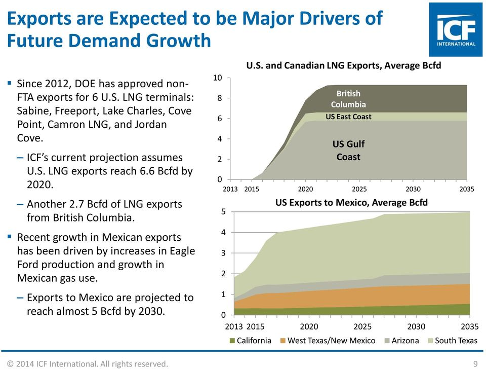 Recent growth in Mexican exports has been driven by increases in Eagle Ford production and growth in Mexican gas use. Exports to Mexico are projected to reach almost 5 Bcfd by 2030. 10 8 6 4 2 0 U.S.