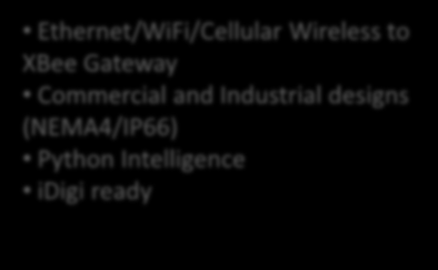 MODULES ADAPTERS EXTENDERS GATEWAYS Ethernet/WiFi/Cellular Wireless to XBee Gateway Commercial and Industrial designs (NEMA4/IP66) Python Intelligence idigi ready 802.15.