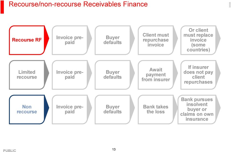 Buyer defaults Await payment from insurer If insurer does not pay client repurchases Non recourse