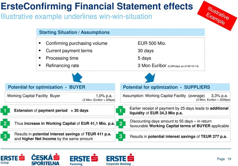 Euribor + 92bps) Assumption: Working Capital Facility (average) 3,3% p.a. (3 Mon.