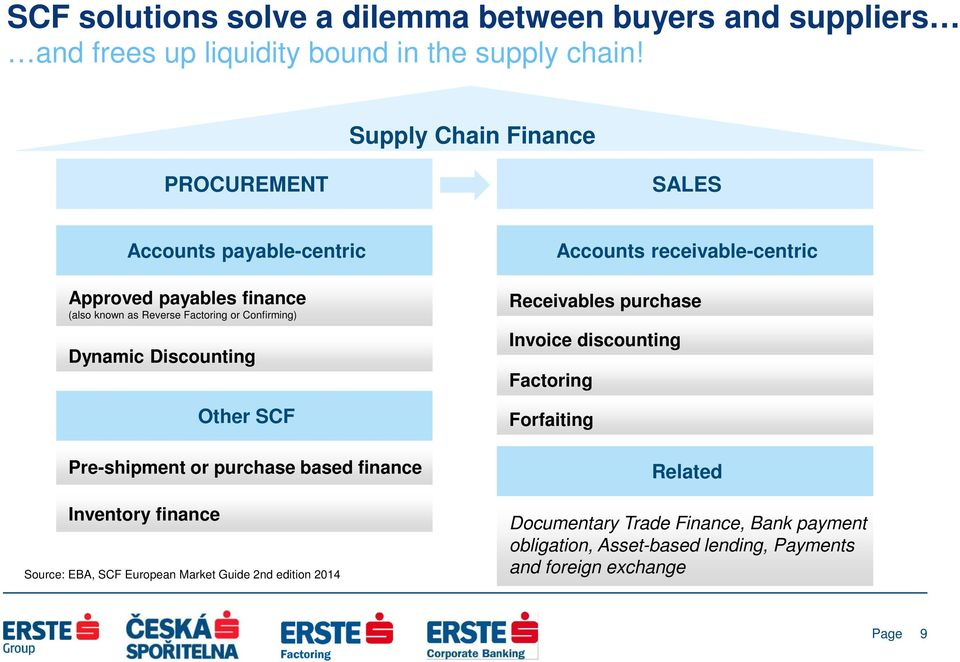 Discounting Other SCF Pre-shipment or purchase based finance Inventory finance Source: EBA, SCF European Market Guide 2nd edition 2014 Accounts