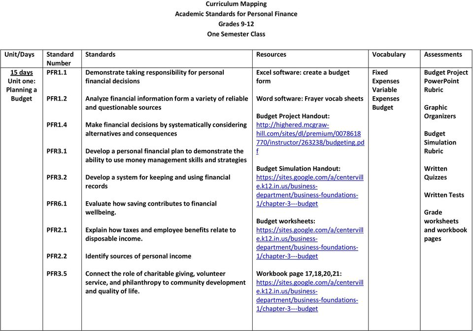 curriculum mapping academic standards for personal finance grades 9