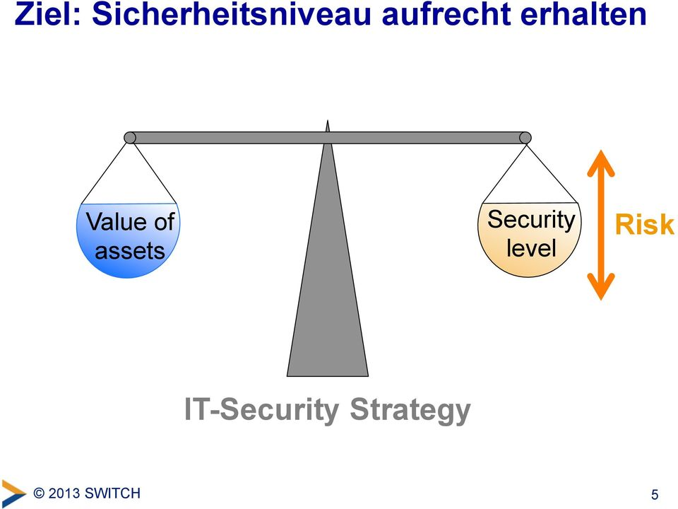 assets Security level Risk