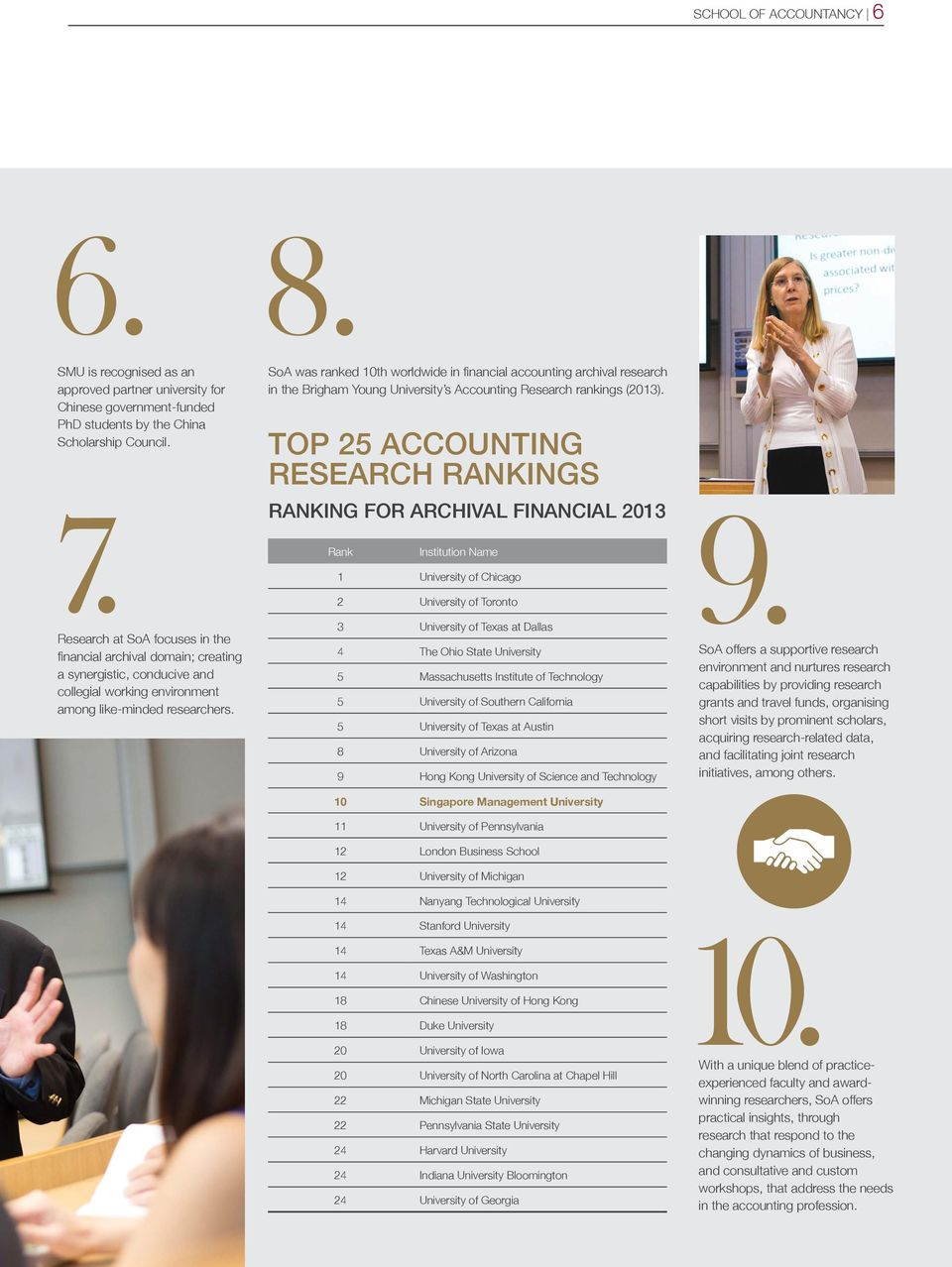 SoA was ranked 10th worldwide in financial accounting archival research in the Brigham Young University s Accounting Research rankings (2013).