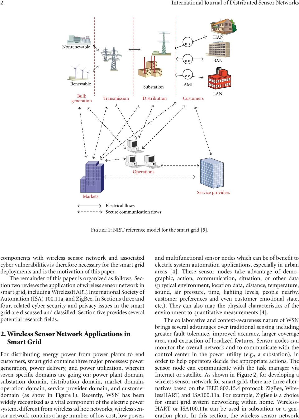 components with wireless sensor network and associated cyber vulnerabilities is therefore necessary for the smart grid deployments and is the motivation of this paper.