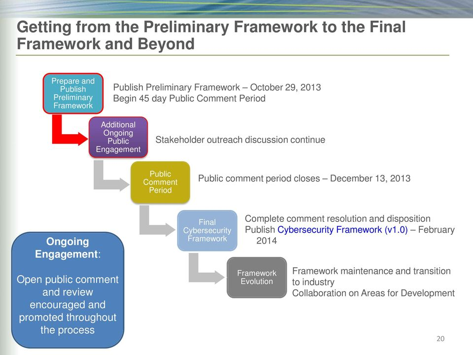 13, 2013 Ongoing Engagement: Open public comment and review encouraged and promoted throughout the process Final Cybersecurity Framework Complete comment resolution and