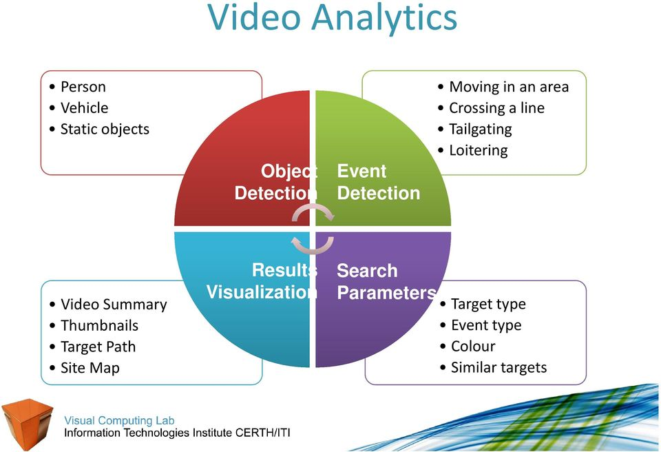 Loitering Video Summary Thumbnails Target Path Site Map Results