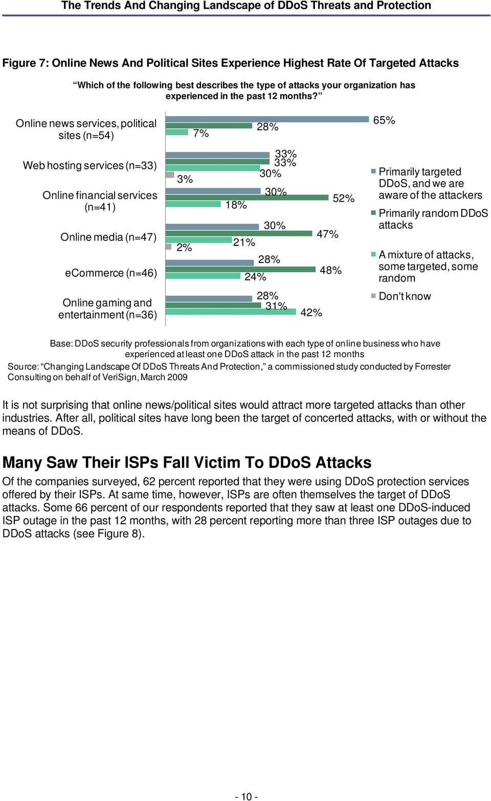 47% 48% Primarily targeted DDoS, and we are aware of the attackers Primarily random DDoS attacks A mixture of attacks, some targeted, some random Online gaming and entertainment (n=36) 28% 31% 42%
