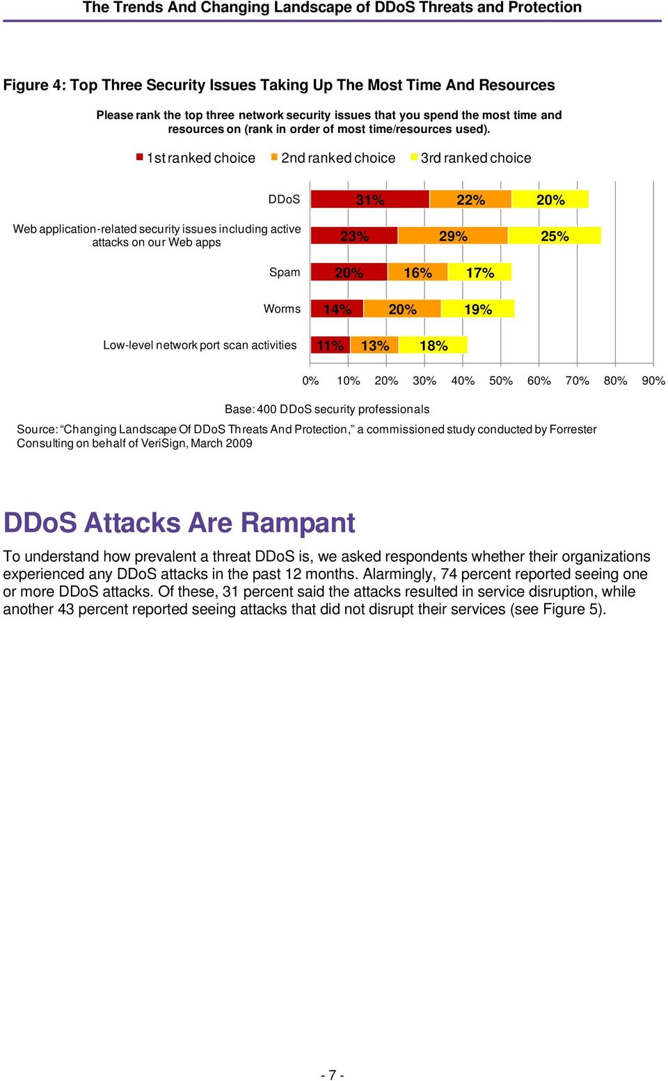 1st ranked choice 2nd ranked choice 3rd ranked choice DDoS 31% 22% 20% Web application-related security issues including active attacks on our Web apps 23% 29% 25% Spam 20% 16% 17% Worms 14% 20% 19%