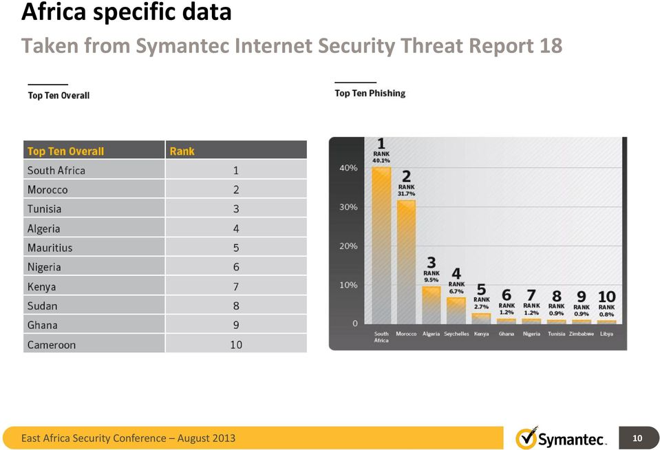 Security Threat Report 18 East
