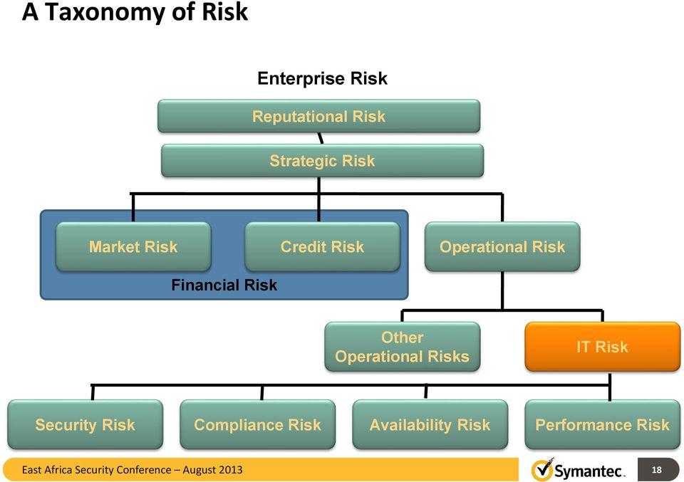Operational Risks IT Risk Security Risk Compliance Risk