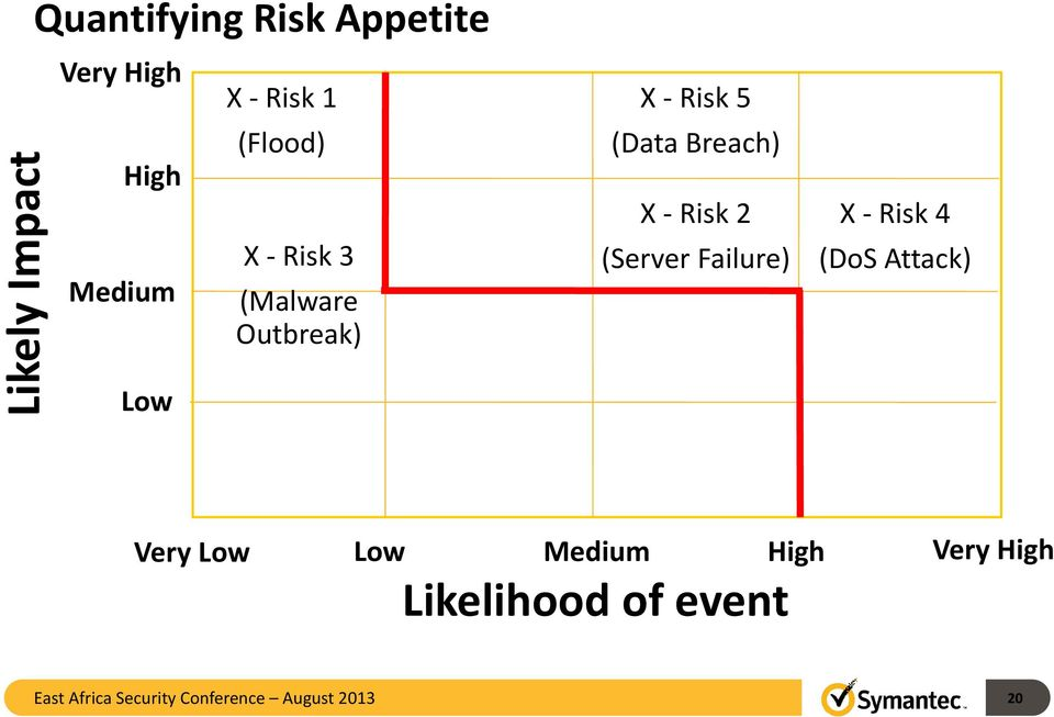 (Server Failure) X - Risk 4 (DoS Attack) Low Very Low Low Medium High