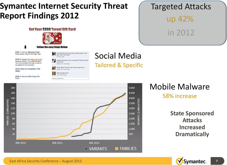 Specific Mobile Malware 58% increase State Sponsored