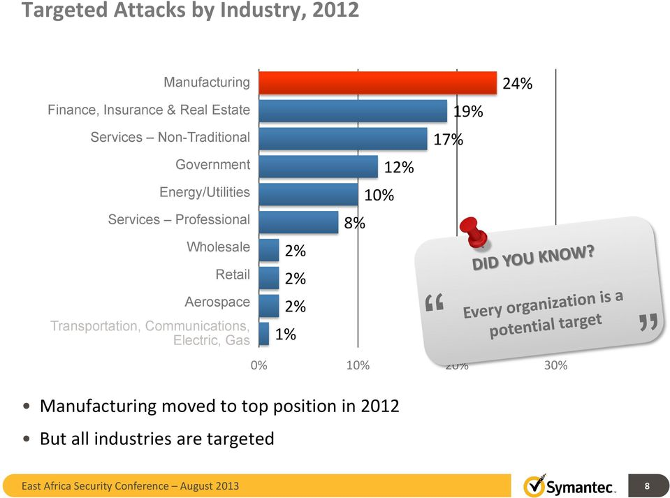 Transportation, Communications, Electric, Gas Electric, Gas Manufacturing moved to top position in 2012 But all