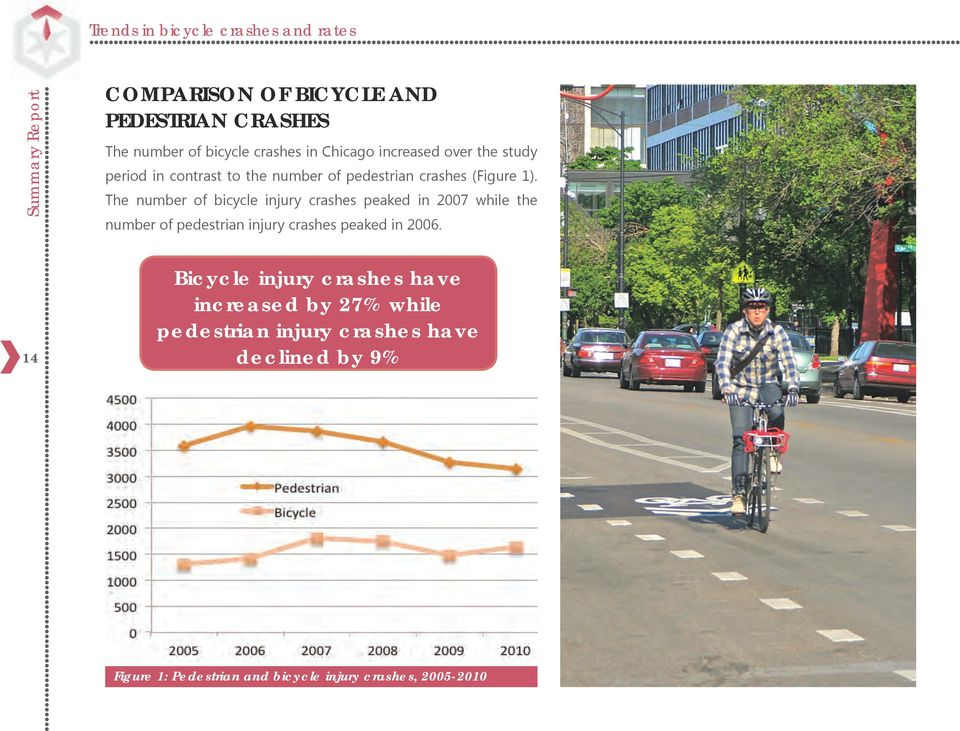 The number of bicycle injury crashes peaked in 2007 while the number of pedestrian injury crashes peaked in 2006.