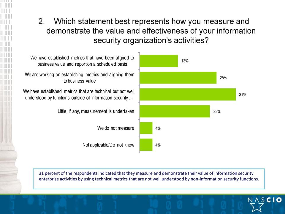 established metrics that are technical but not well understood by functions outside of information security 31% Little, if any, measurement is undertaken 23% We do not measure 4% Not