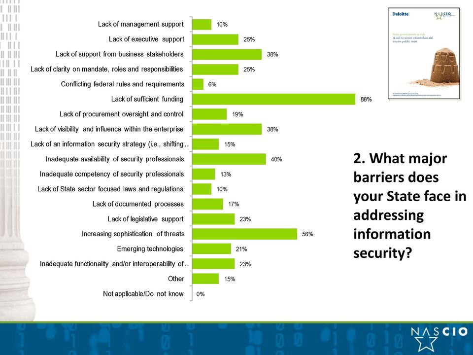shifting Inadequate availability of security professionals Inadequate competency of security professionals Lack of State sector focused laws and regulations Lack of documented processes Lack of