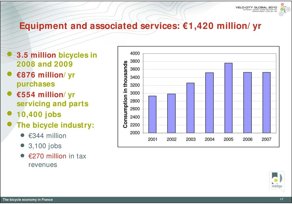 parts 10,400 jobs The bicycle industry: 344 million 3,100 jobs 270 million in tax revenues