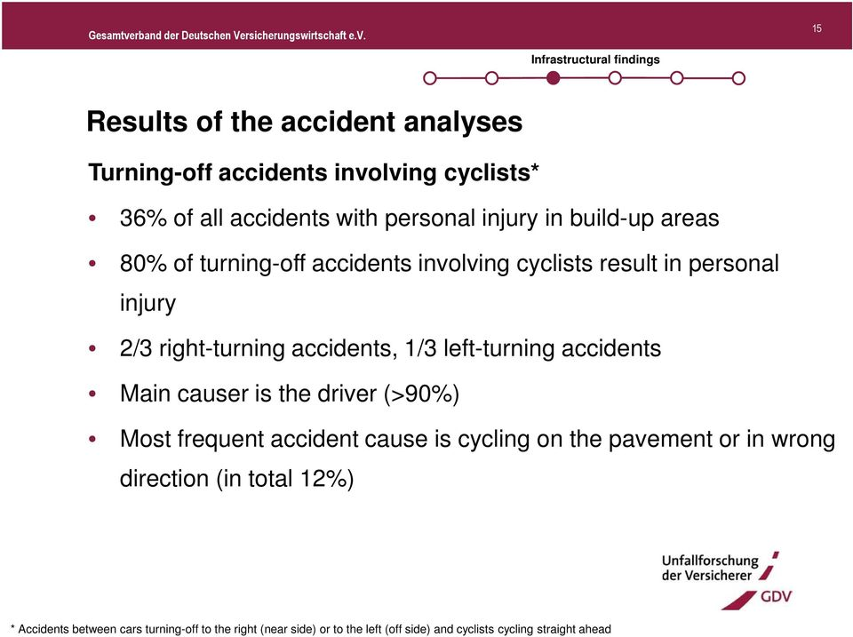 accidents, 1/3 left-turning accidents Main causer is the driver (>90%) Most frequent accident cause is cycling on the pavement or in