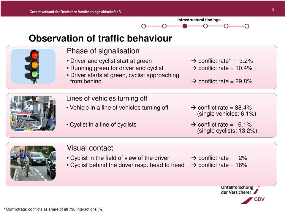 8% Lines of vehicles turning off Vehicle in a line of vehicles turning off conflict rate = 38.4% (single vehicles: 6.1%) Cyclist in a line of cyclists conflict rate = 6.