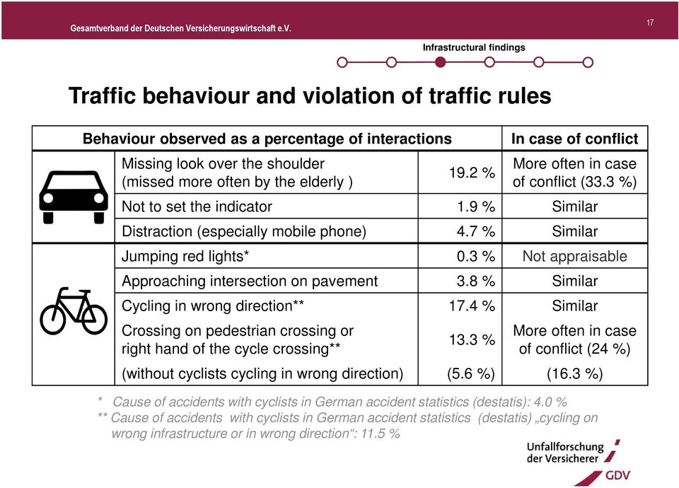 3 % Not appraisable Approaching intersection on pavement 3.8 % Similar Cycling in wrong direction** 17.4 % Similar Crossing on pedestrian crossing or right hand of the cycle crossing** 13.