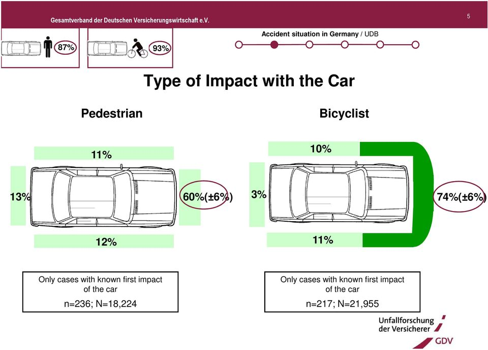 74%(±6%) 12% 11% Only cases with known first impact of the car