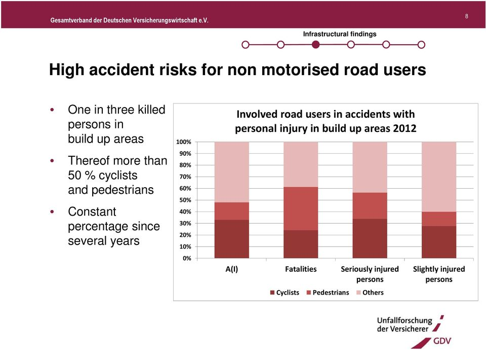 100% 90% 80% 70% 60% 50% 40% 30% 20% 10% 0% Involved road users in accidents with personal injury in build