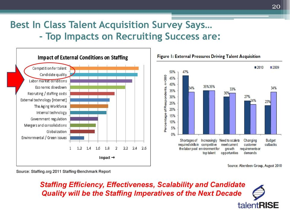 org 2011 Staffing Benchmark Report Staffing Efficiency,