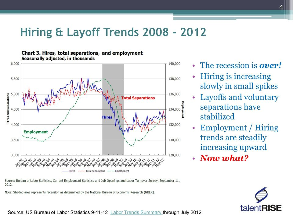 separations have stabilized Employment / Hiring trends are steadily
