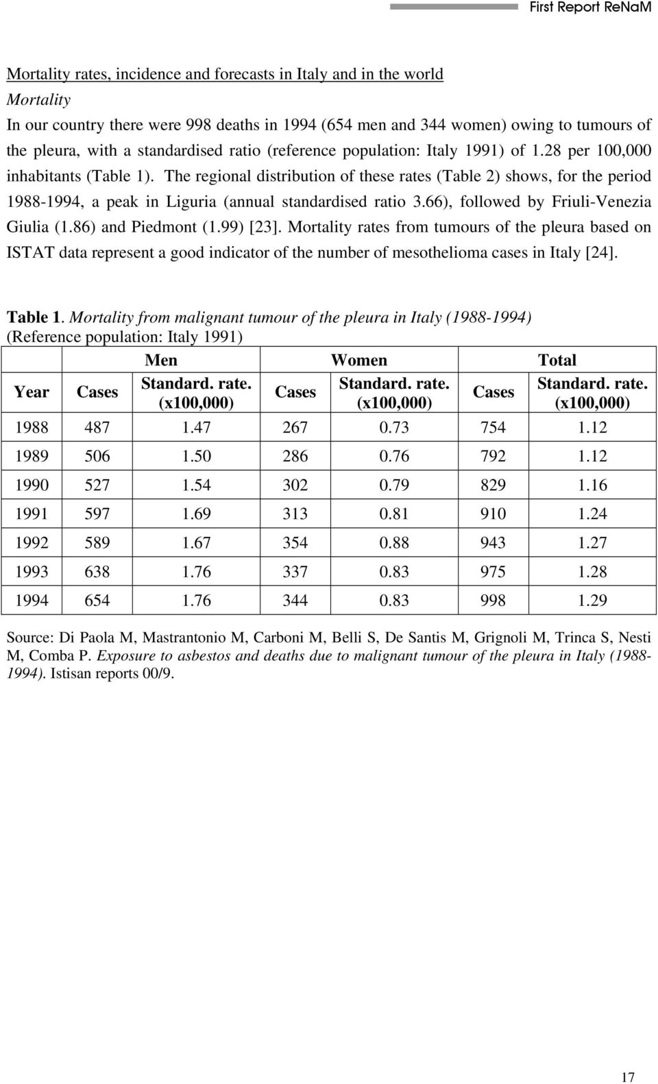 The regional distribution of these rates (Table 2) shows, for the period 1988-1994, a peak in Liguria (annual standardised ratio 3.66), followed by Friuli-Venezia Giulia (1.86) and Piedmont (1.