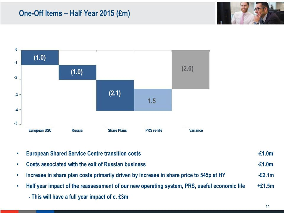 0m Costs associated with the exit of Russian business - 1.