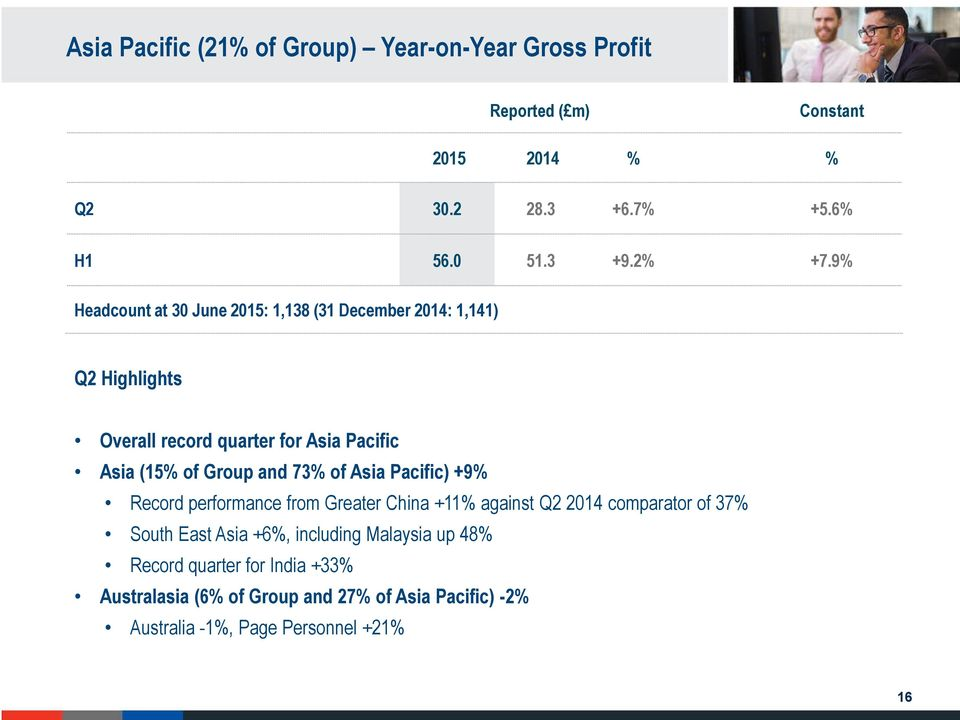 9% Headcount at 30 June 2015: 1,138 (31 December 2014: 1,141) Q2 Highlights Overall record quarter for Asia Pacific Asia (15% of Group