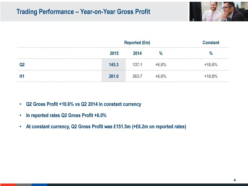 8% Q2 Gross Profit +10.