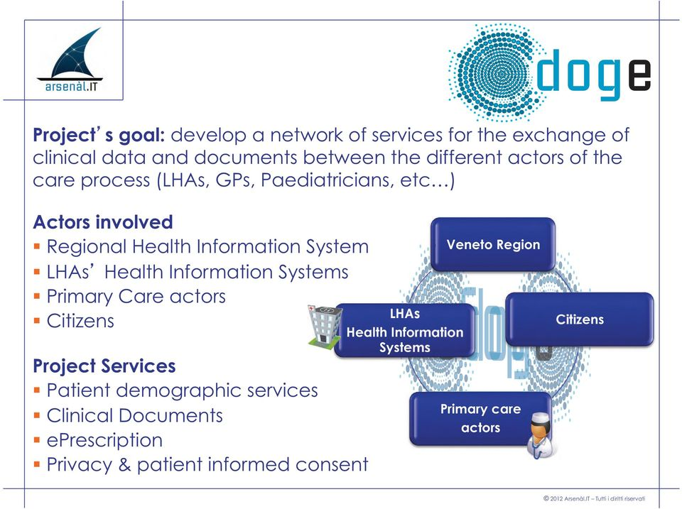 Health Information Systems Primary Care actors Citizens Project Services Patient demographic services Clinical