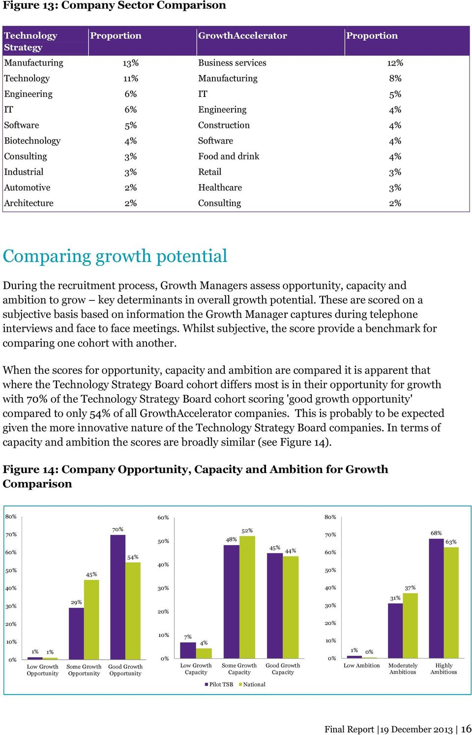 Comparing growth potential During the recruitment process, Growth Managers assess opportunity, capacity and ambition to grow key determinants in overall growth potential.