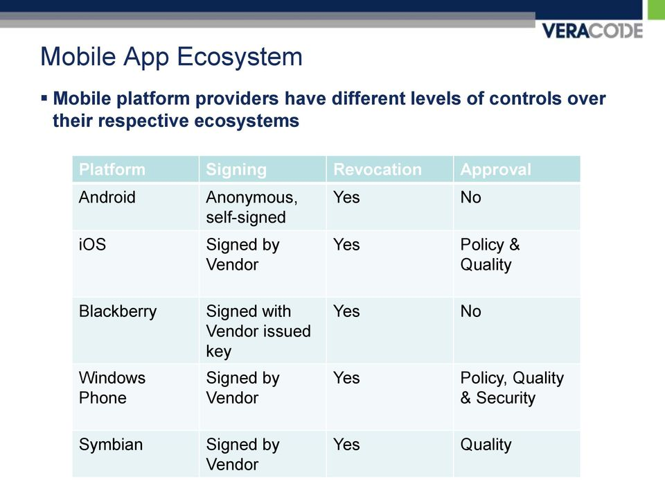 Signed by Vendor Yes Yes No Policy & Quality Blackberry Signed with Vendor issued key Yes No
