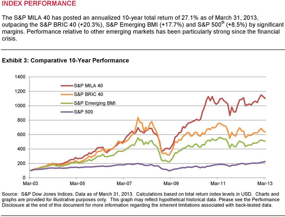 Exhibit 3: Comparative 10-Year Performance 1400 1200 1000 800 S&P MILA 40 S&P BRIC 40 S&P Emerging BMI S&P 500 600 400 200 0 Mar-03 Mar-05 Mar-07 Mar-09 Mar-11 Mar-13 Source: S&P Dow Jones Indices.