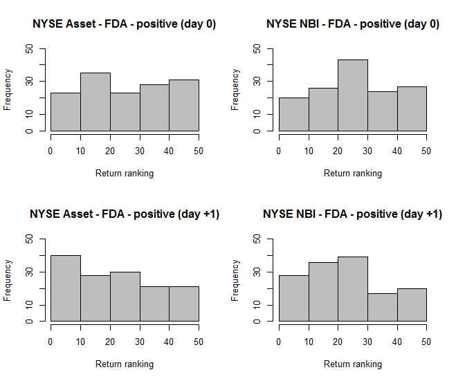 NYSE FDA positive The distribution of return ranks at day 0 and +1 separately of FDA positive NYSE Assets