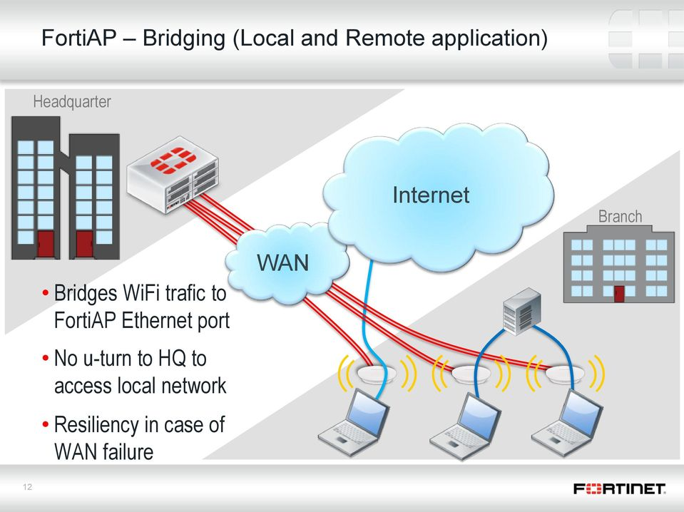 FortiAP Ethernet port No u-turn to HQ to access