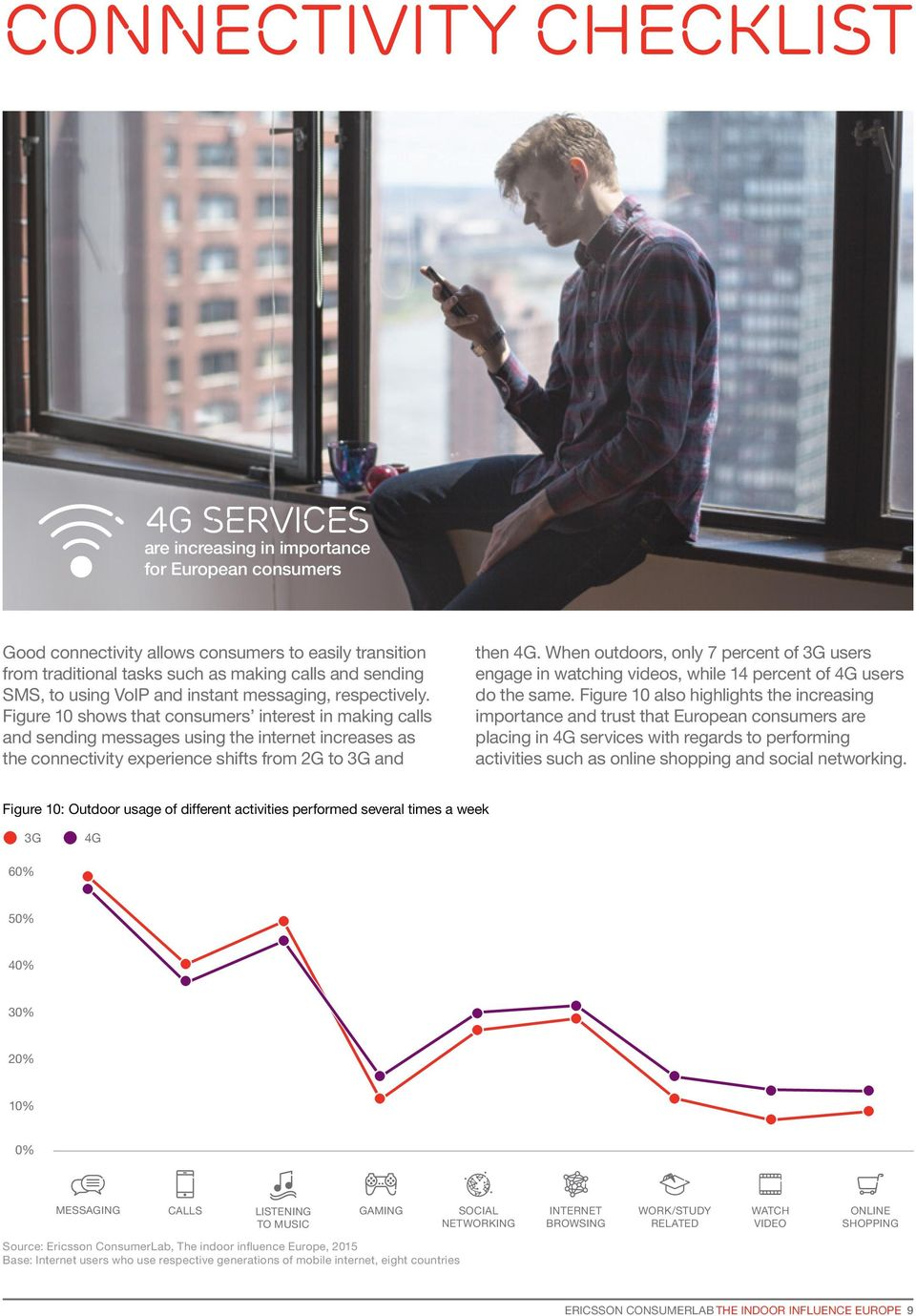 Figure 10 shows that consumers interest in making calls and sending messages using the internet increases as the connectivity experience shifts from 2G to 3G and then 4G.