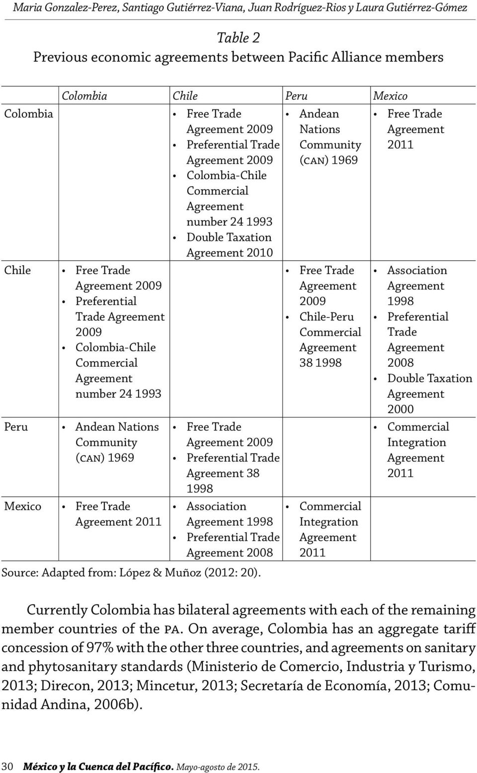 Trade Andean Agreement 2009 Nations Preferential Trade Community Agreement 2009 (can) 1969 Colombia-Chile Commercial Agreement number 24 1993 Double Taxation Agreement 2010 Free Trade Agreement 2009