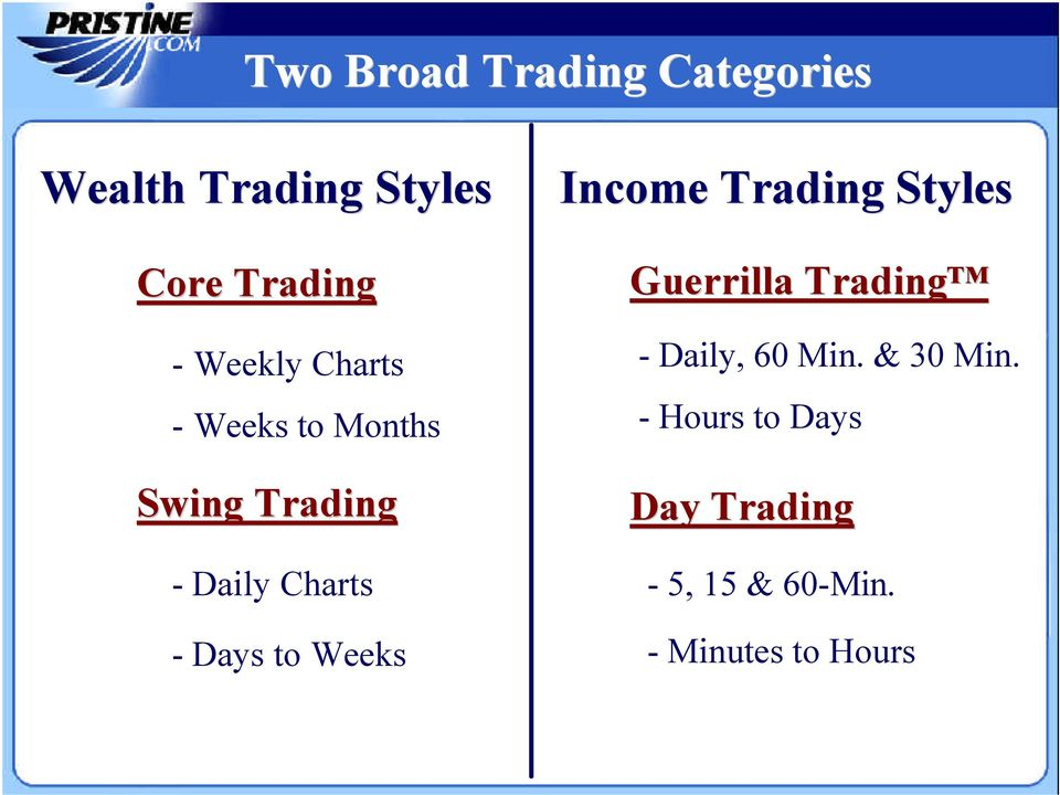 to Weeks Income Trading Styles Guerrilla Trading - Daily, 60 Min.