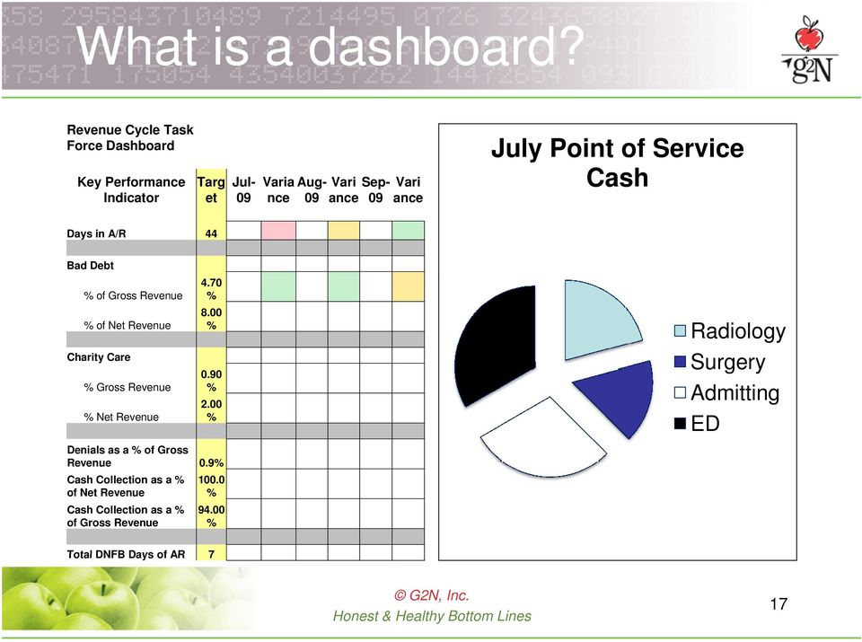 July Point of Service Cash Days in A/R 44 Bad Debt % of Gross Revenue % of Net Revenue Charity Care % Gross Revenue % Net