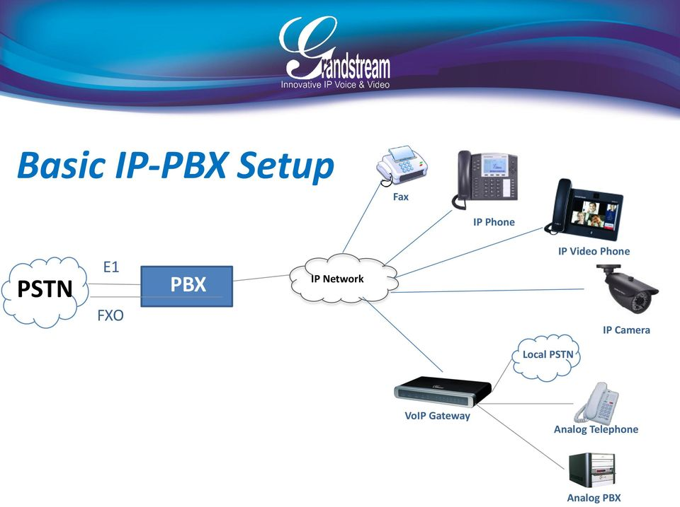 Video Phone IP Camera Local PSTN