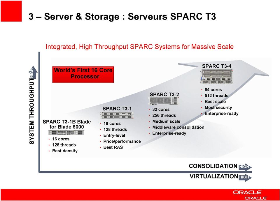 threads Entry-level Price/performance Best RAS SPARC T3-2 32 cores 256 threads Medium scale Middleware consolidation