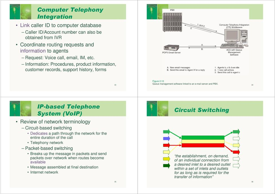 34 IP-based Telephone System (VoIP) Review of network terminology Circuit-based switching Dedicates a path through the network for the entire duration of the call Telephony network Packet-based