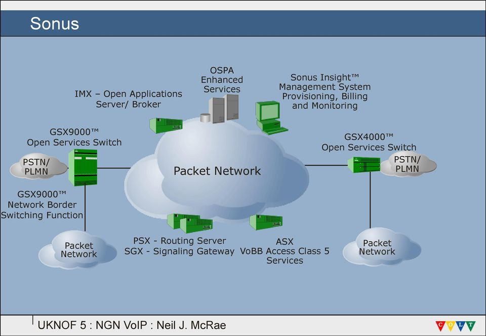 Network Border Switching Function Packet Network GSX4000 Open Services Switch PSTN/ PLMN